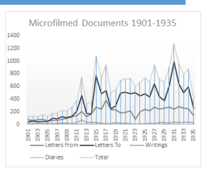 Count of microfilmed correspondence