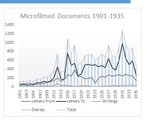 Count of microfilmed correspondence